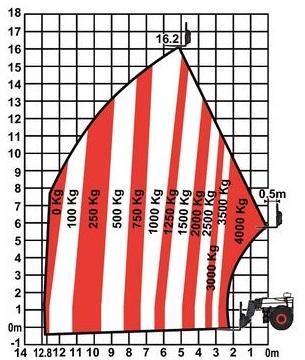 Lisa - Bobcat T40180 - Lastdiagramm ohne Abstützung - MietPark Jappsen